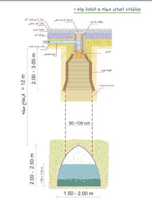 اندازه میله و کول و طوقه چاه بر حسب متر